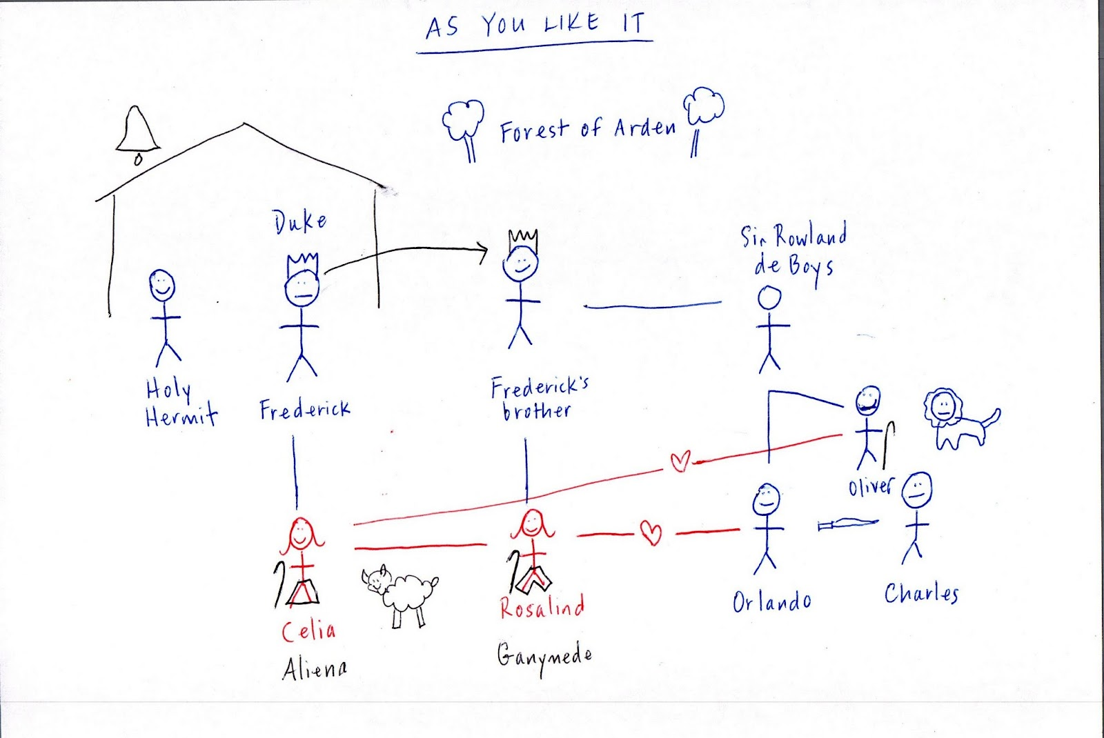 Here's one of the embarrassingly-simple family trees I have drawn ...