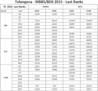 Telangana MBBS BDS cutoff