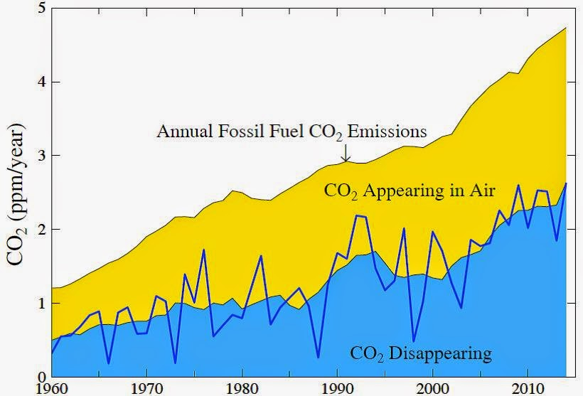 Global fossil fuel CO2 emissions (top curve).  Measured CO2 increase in air is yellow area.  The 7-year mean of CO2 going into the ocean, soil and biosphere is blue (5-, 3- and 1-year means at the end; dark blue line is annual). (Credit: Hansen) Click to enlarge.