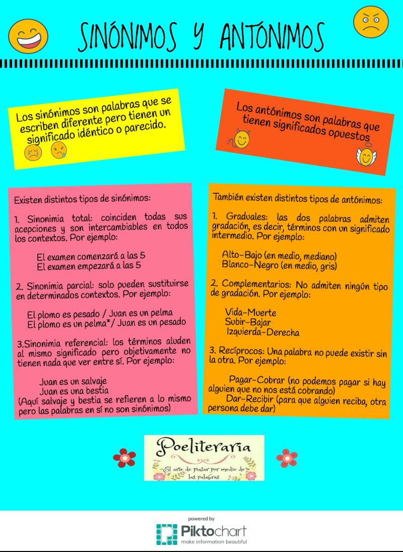 Sinónimos y Antónimos. Infografía