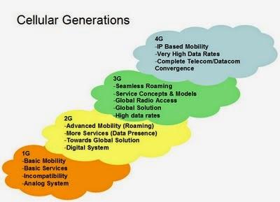 Generation of Wireless Communication- Details of 1G, 2G ...