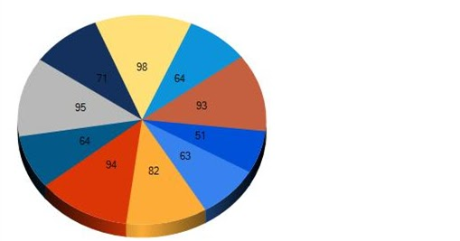 Dot net masty create pie chart in for H furniture pie chart