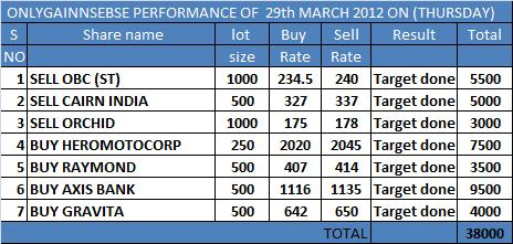 ONLYGAIN PERFORMANCE OF 29TH MARCH 2012 ON (THURSDAY)
