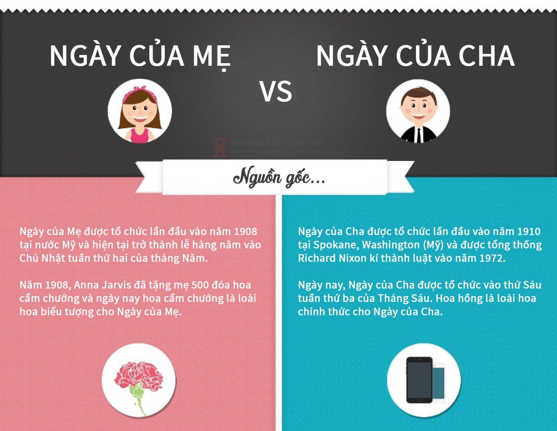 [Infographic] So sánh vui giữa Ngày của Mẹ và Ngày của Cha