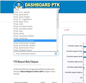 Dashboard PTK Data Referensi Pendidikan PDSP