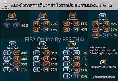 Tips upgrade pemain Fifa Online 3