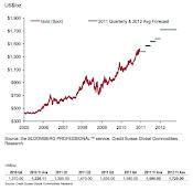 Forecast Harga Emas menurut Credit Suisse