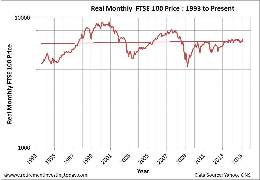 Chart of the Real FTSE100 Price