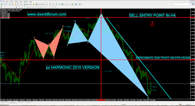 H1 PZ Harmonic indicator