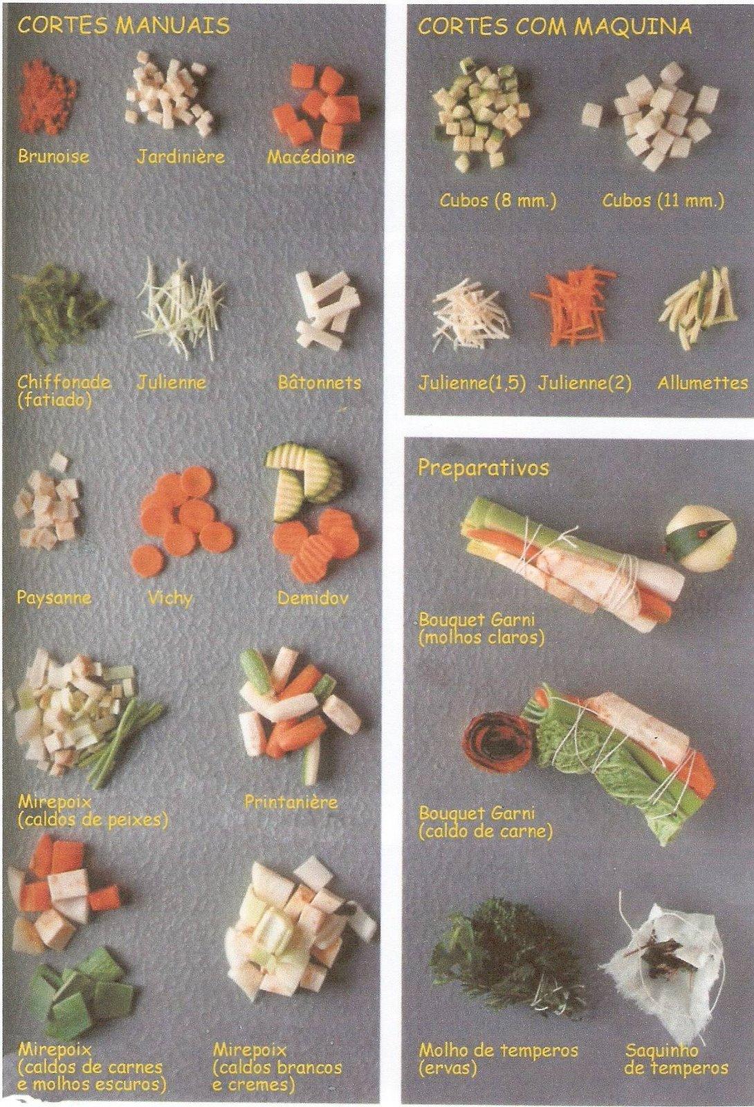 Mundo cozinha tipos de corte de legumes for Cortes de verduras gastronomia pdf
