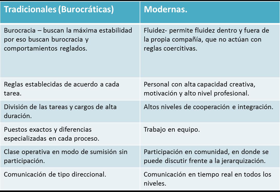 Empresas tradicionales vs empresas modernas empresas for Oficina tradicional y moderna