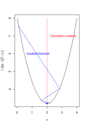 Gradient Descent in R