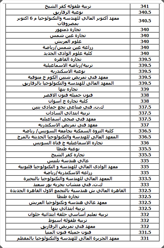 اليوم السابع  | نتيجة تنسيق المرحله الثانيه للثانويه العامه 2014 للقبول بالجامعات والمعاهد