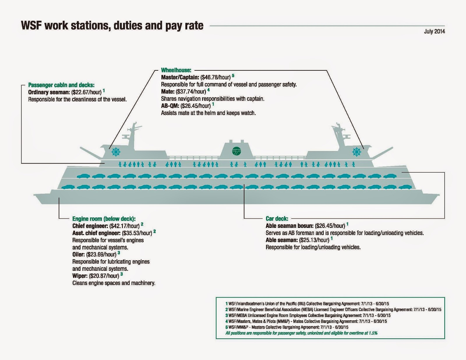 Diagram Of A Ferry Boat - Wiring Circuit •