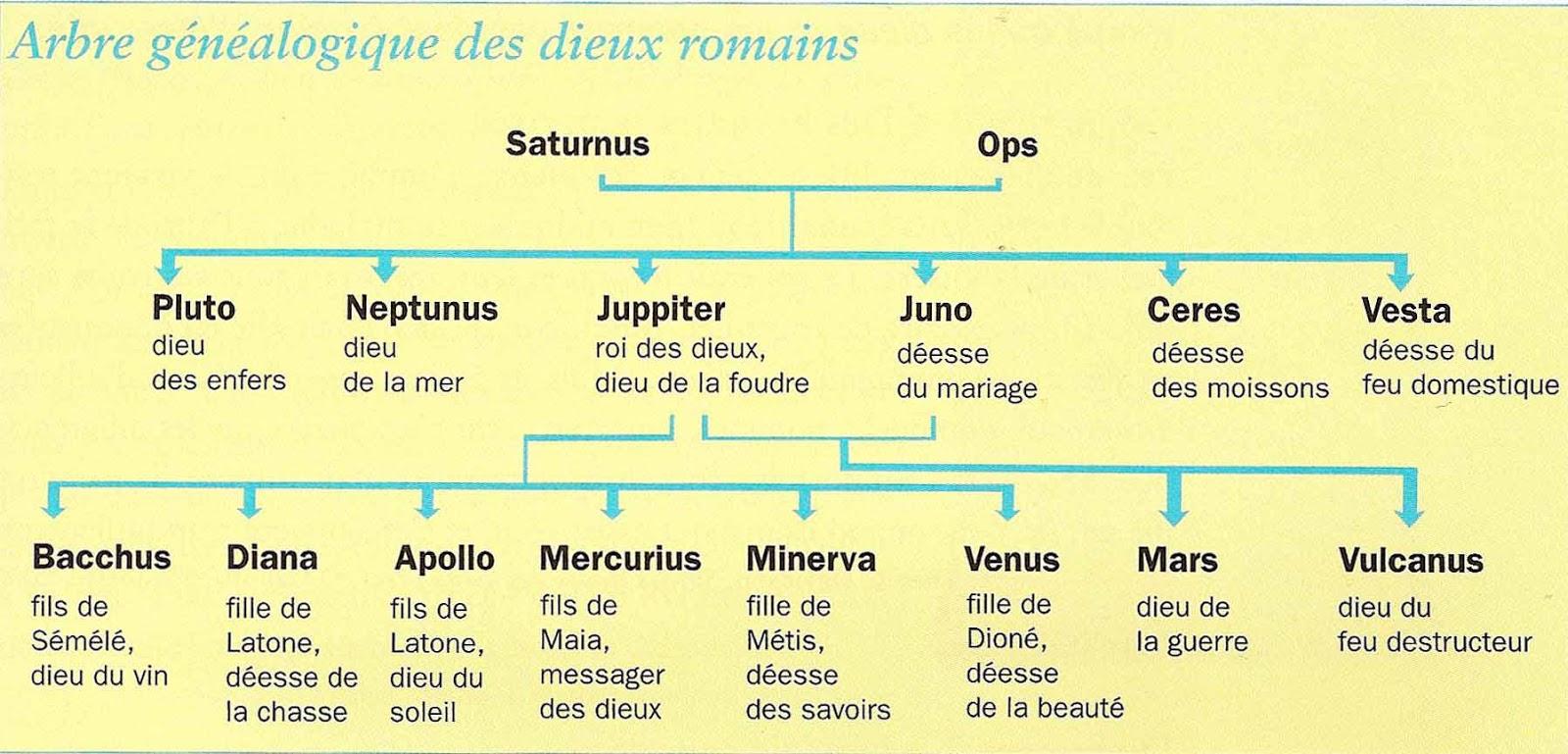 Bien-aimé Les dieux romains - ThingLink BT77