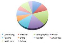 image MoneySense 2014 Stats weighting Opens MoneySense article in new window