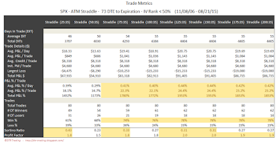 SPX Short Options Straddle Trade Metrics - 73 DTE - IV Rank < 50 - Risk:Reward 35% Exits