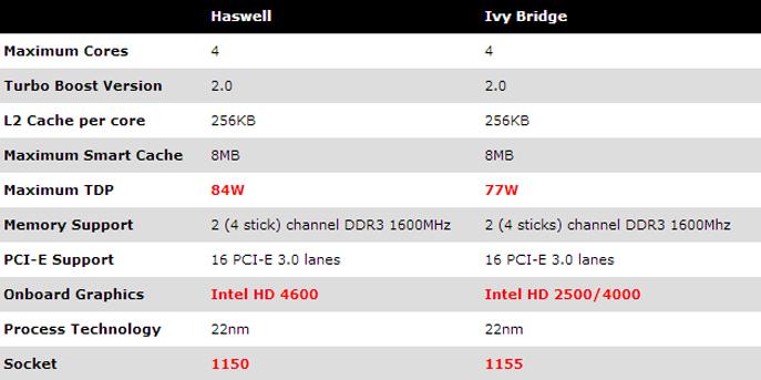 الفرق بين Haswell و Ivy Bridge