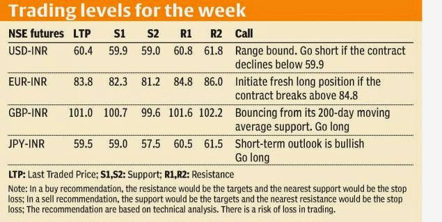 Rupee shackled in a range