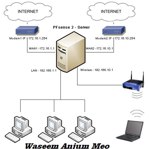 wireless lan block diagram  wireless  get free image about