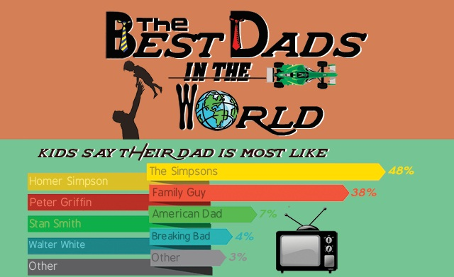 Image: The Best Dads In The World #infographic