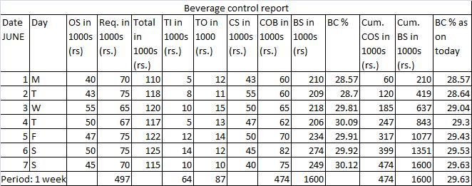 Food And Beverage Cost Control Formulas
