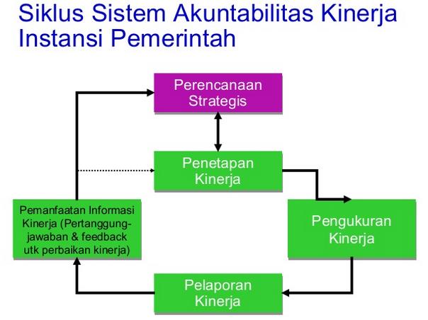 SAKIP Sistem Akuntabilitas Kinerja Instansi Pemerintahan