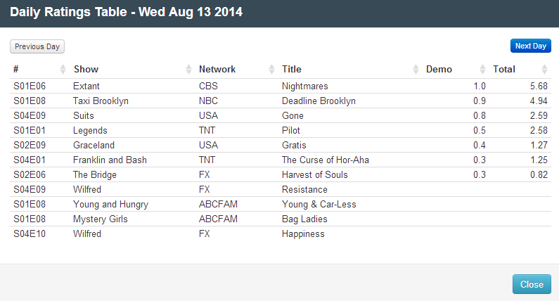 Final Adjusted TV Ratings for Wednesday 13th August 2014