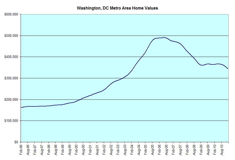 What can washington dc do to help the economy?