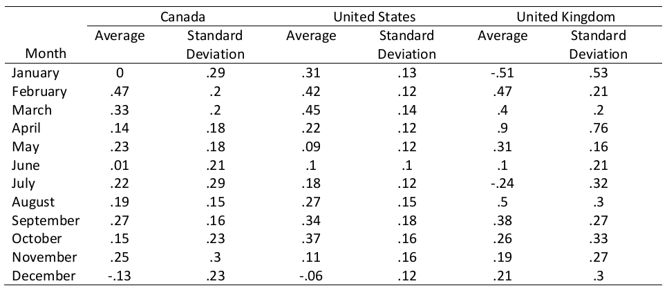 Summary Statistics of Inflation Rate, Unadjusted Seasonally, Canada and the United States, 1984:M2-2014:M5, the United Kingdom, 1984:M2-2013:M12
