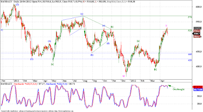 Ranbaxy - Elliott Wave Analysis