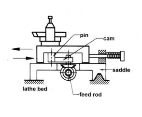 Diagram Of Relieving attachment