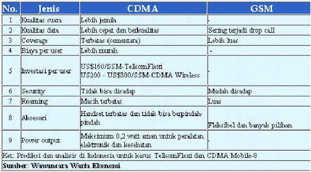 Teknologi Seluler CDMA dan GSM