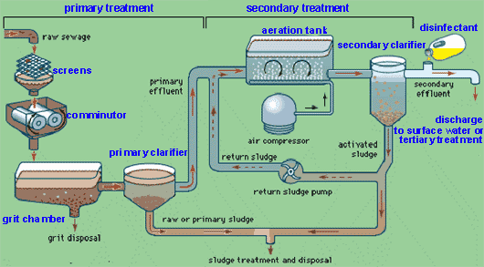 For Environment: Wastewater Treatment