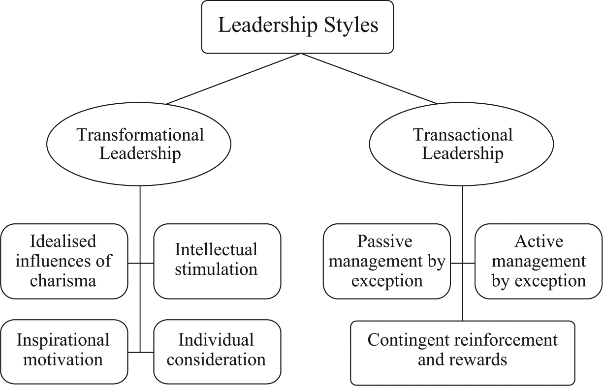 leadership styles and characteristics essay There are six diverse styles of leadership which are significant ways to get results these six styles consist of coercive, authoritative, affiliative, democratic, pacesetting, and coaching leading is a term that defines the daily actions of people happening around the world every day.