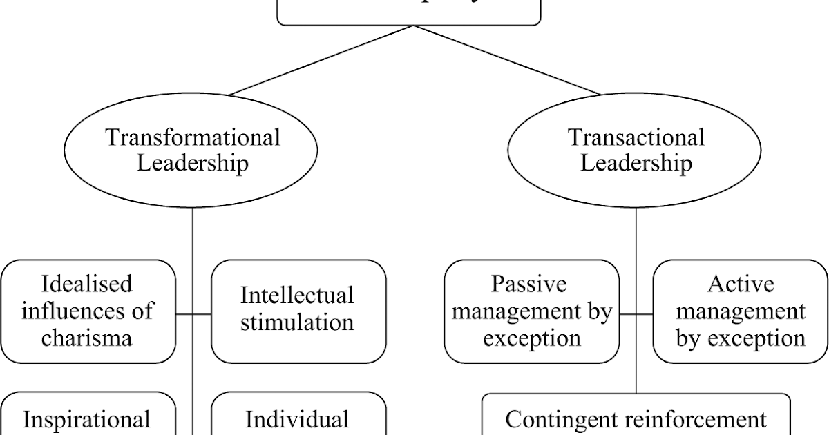 effect of leadership styles in project Discussed the probability effects on the relationship between leadership and  teamwork  yang (2011) demonstrated that the effect of leadership style on  project.