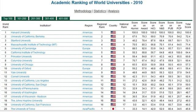 10 primeras universidades: