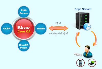 Bkav CA Core