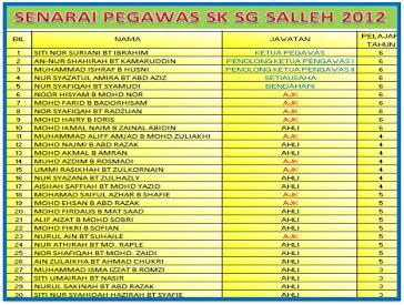 Senarai Pengawas SK Sg Salleh 2012