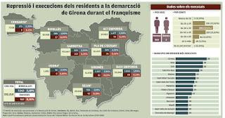 http://www.elpuntavui.cat/politica/article/17-politica/911083-512-executats-i-7202-represaliats-del-franquisme-vivien-a-girona.html