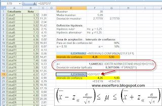 Contraste de hipótesis: La función INTERVALO.CONFIANZA.