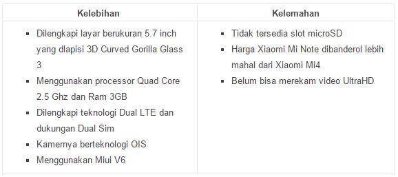 Harga dan Spesifikasi Lengkap Xiaomi Mi Note