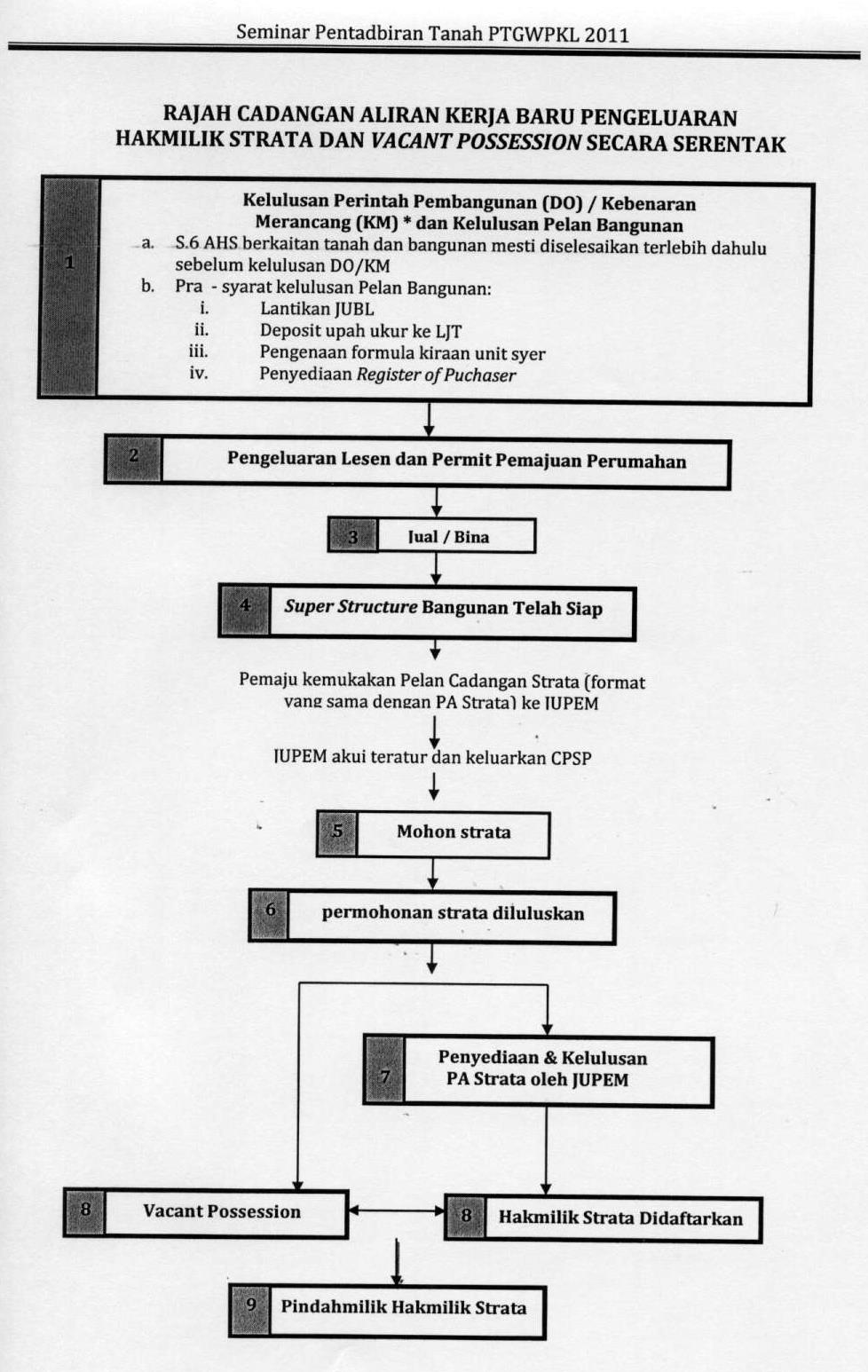 Leong dei kun ldk 2011 flowchart for strata title with vp geenschuldenfo Image collections
