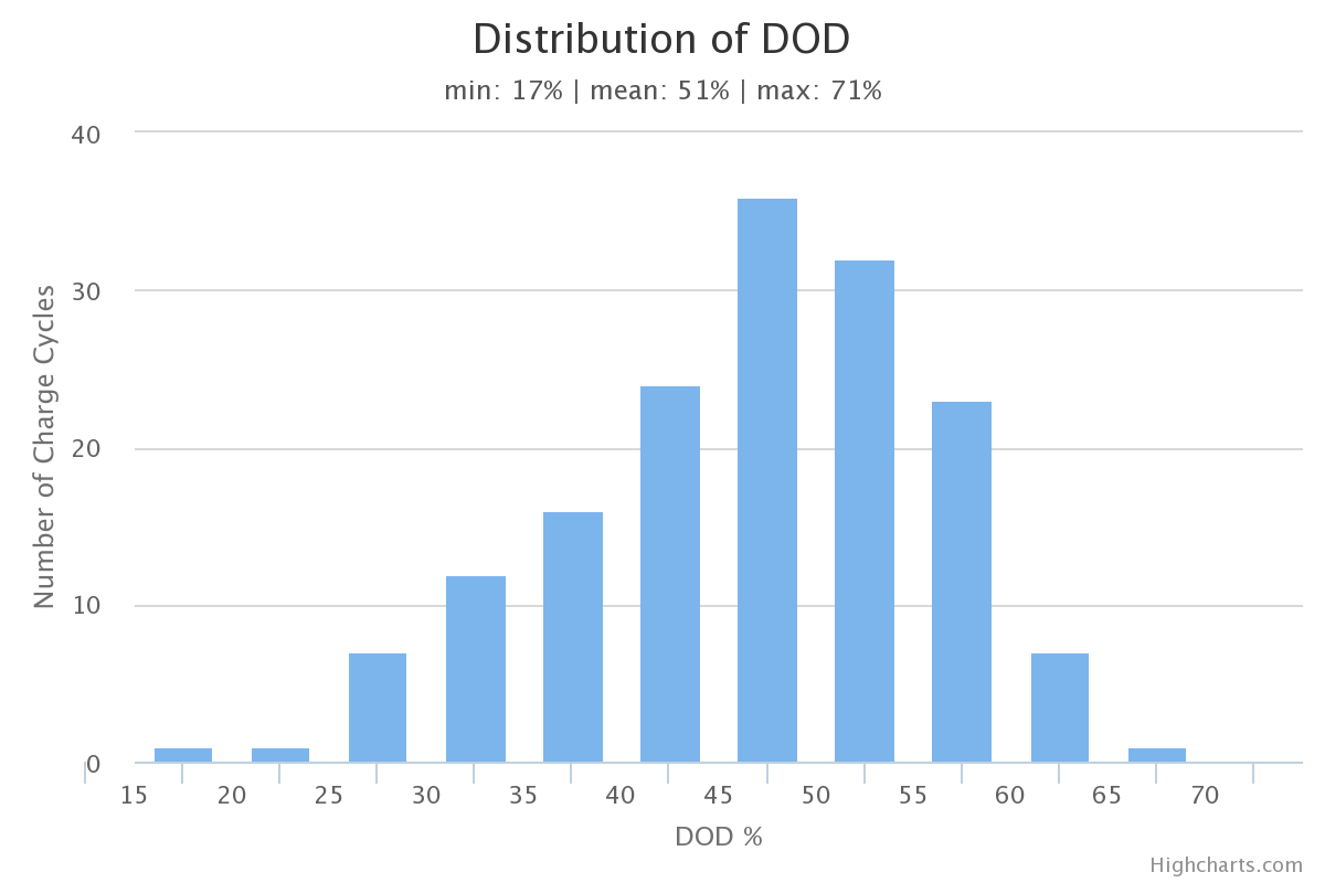 Leaf DOD Distribution Chart