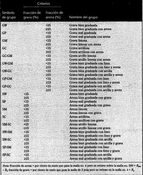 Nombres de Grupos para suelos de grano Grueso (Basados en la ASTM ...