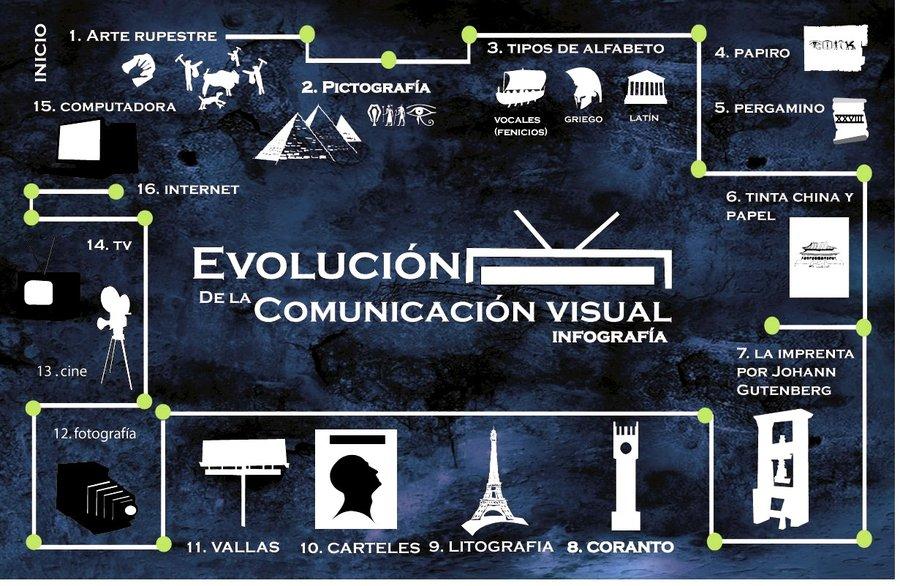La evolucion de la comunicacion visual