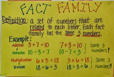 ... Fact families are a set of numbers that are related. A fact family has