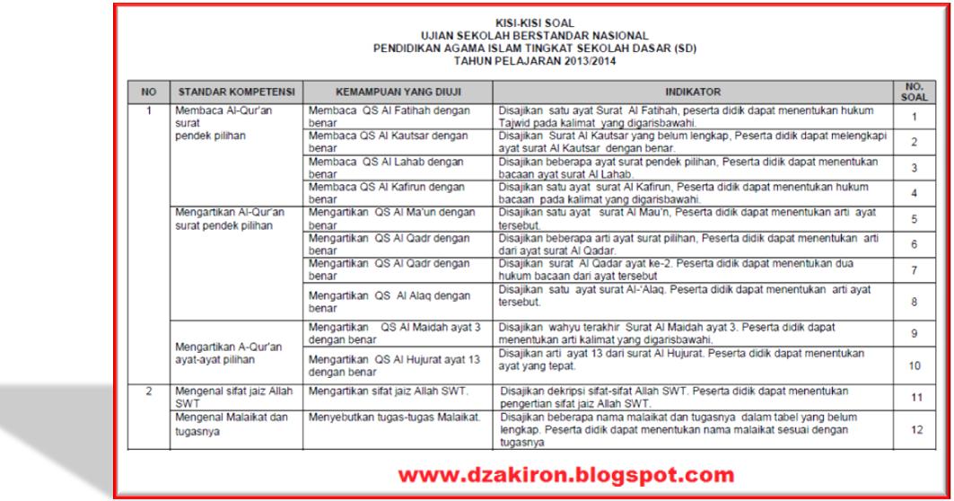 Download Kisi Kisi Soal Usbn Pai Sd Tahun Pelajaran 2013 2014 Dzakiron Inside