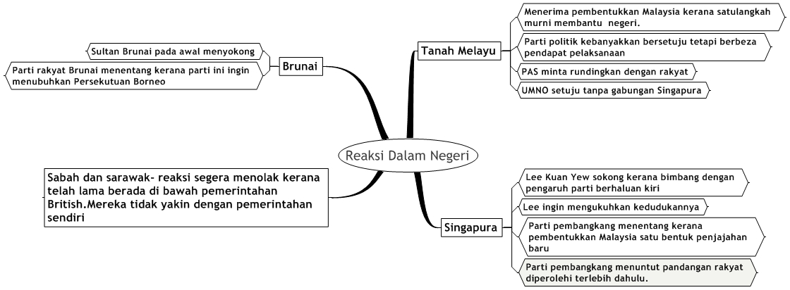Explanation for Contoh Sejarah Kertas 3 Tingkatan 4 Bab 9