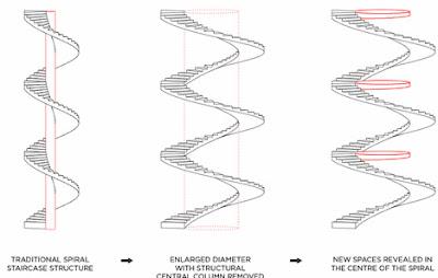 Struktur Tangga Putar